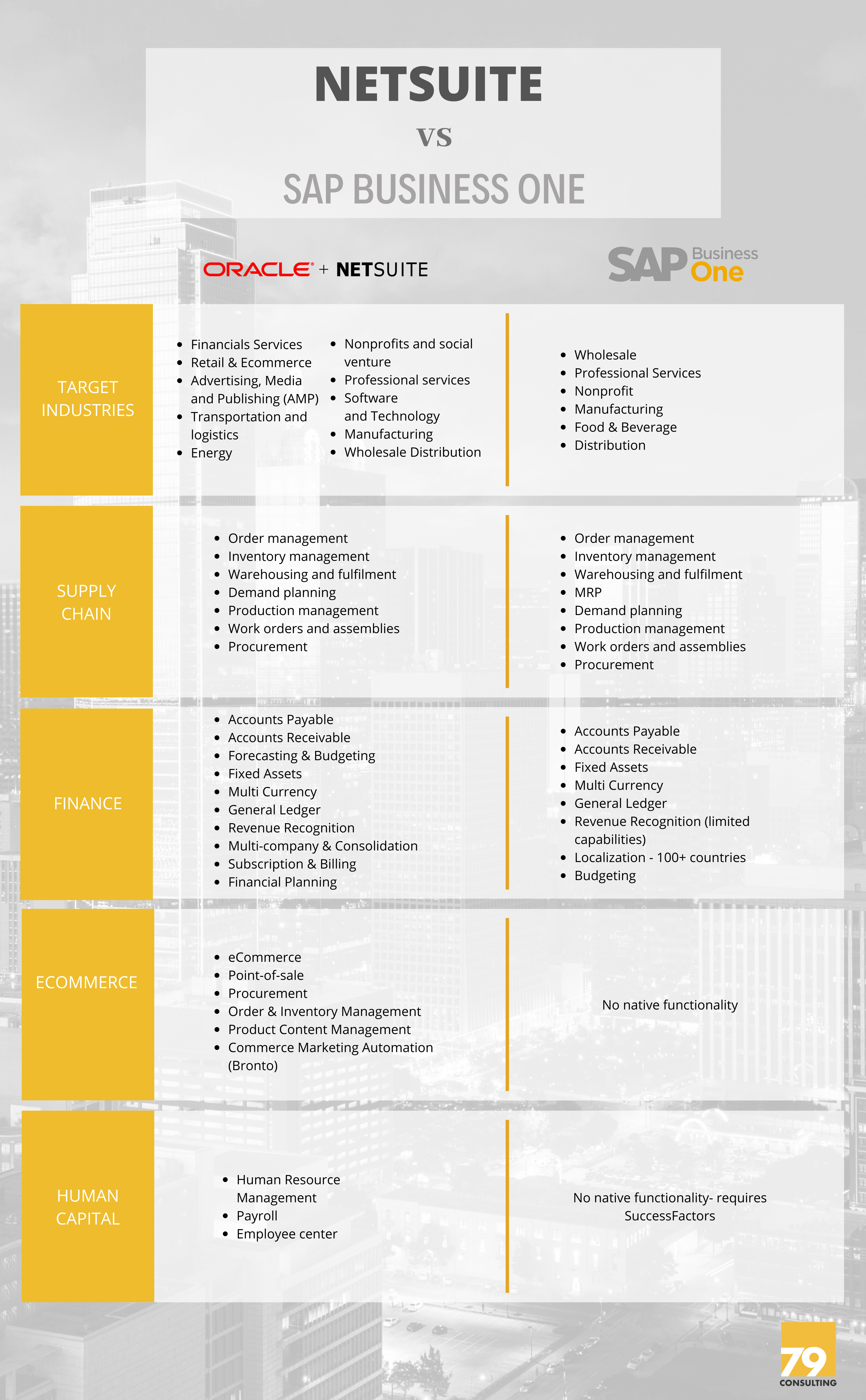 NetSuite vs SAP Business One 79Consulting ERP